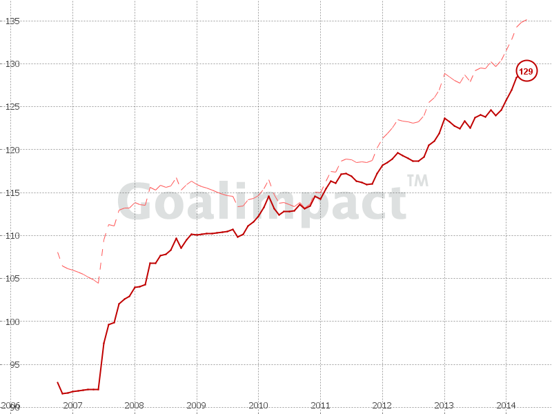 GI-Chart Thiago Silva