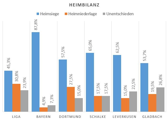 Heimbilanz Bundesliga