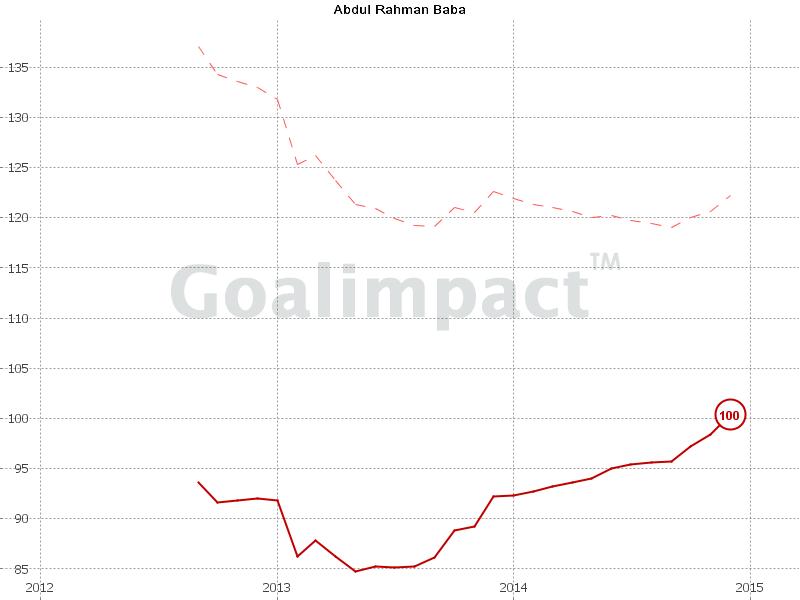 Goalimpact-Chart Baba