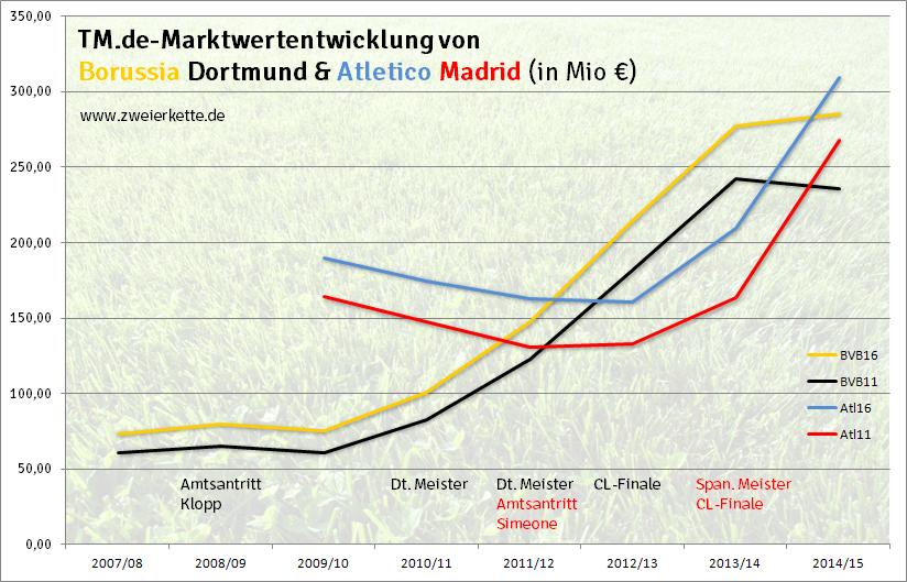 Dortmund_Atletico_Marktwert_Entwicklung