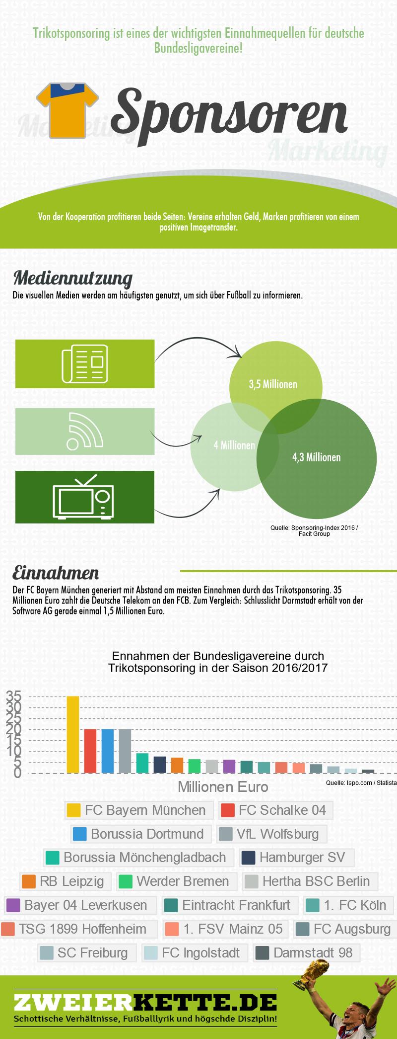 Infografik über Mediennutzung beim Fußball
